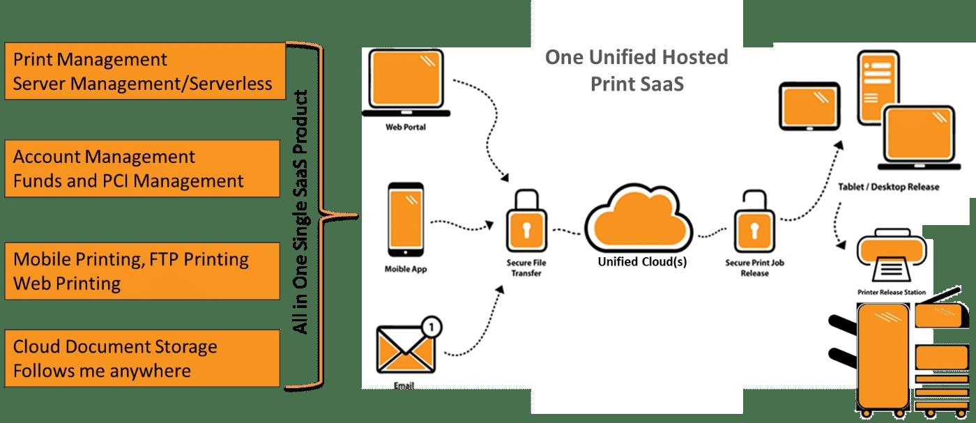 Cloud Unified SaaS Diagram