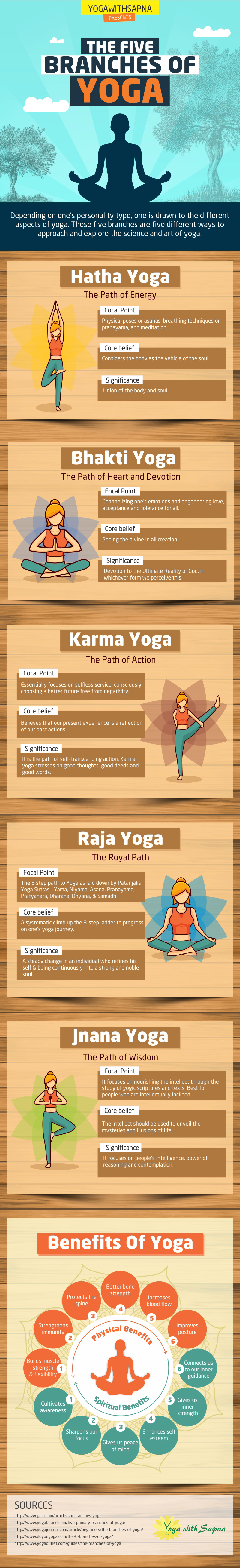 five branches of yoga infographic