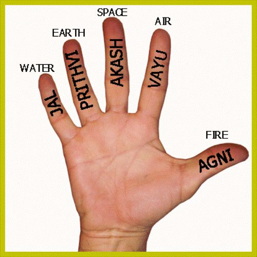 Tapping the Body-Mind Energy System with hasta mudras