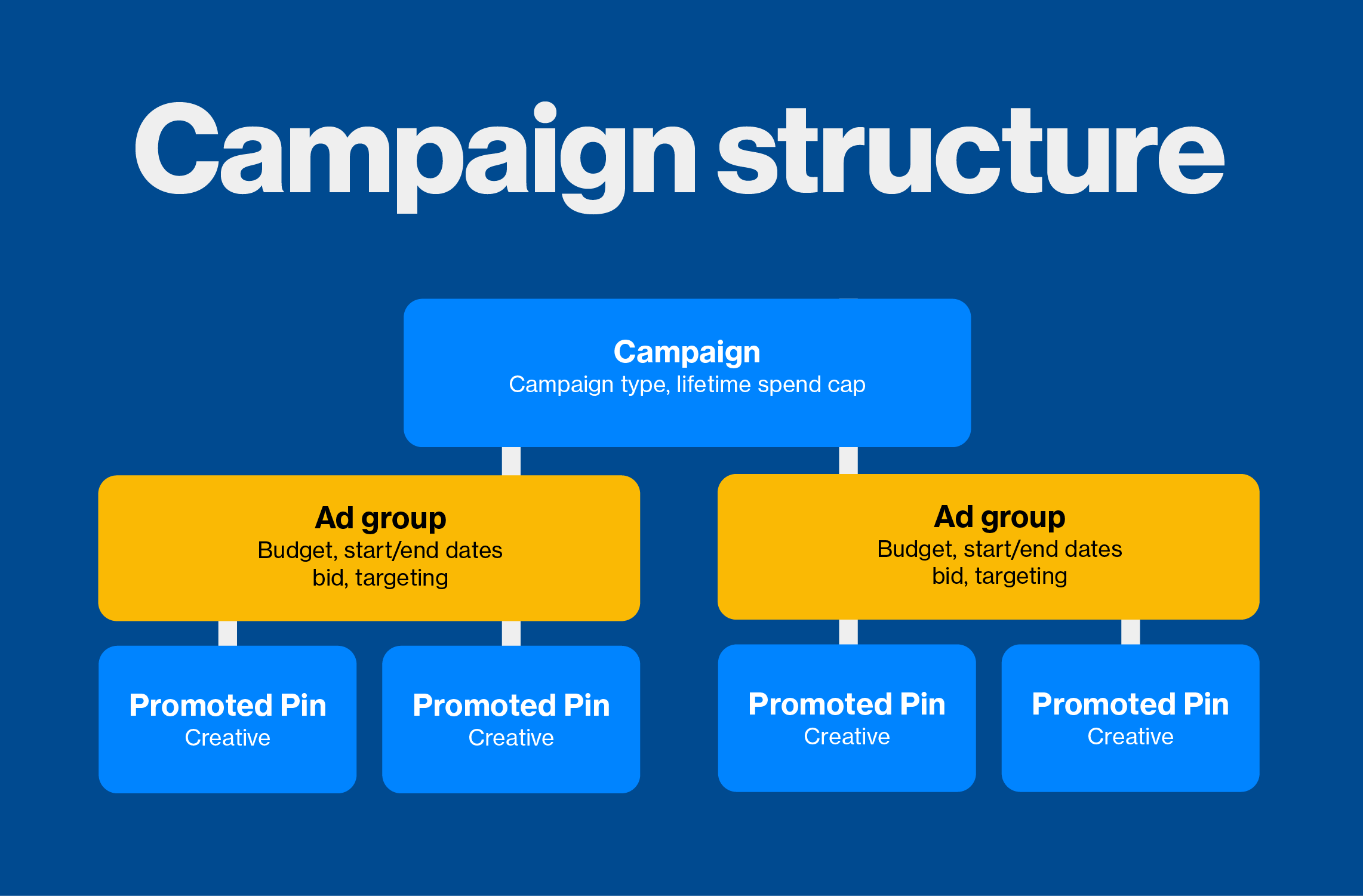 Pinterest Adds Ad Groups to Campaign Structure | Awesome Social Media by Be Awesome Digital | Alisha Ahern