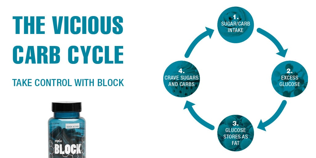 The Vicious Carb Cycle