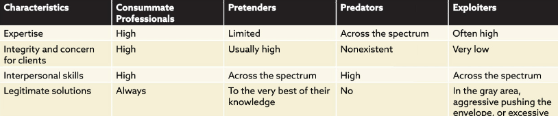 4 Types of Professionals
