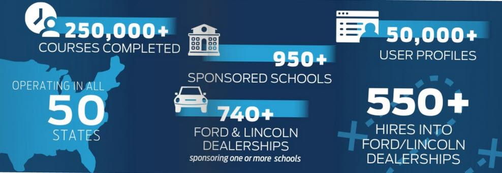 Ford Automotive Career Exploration