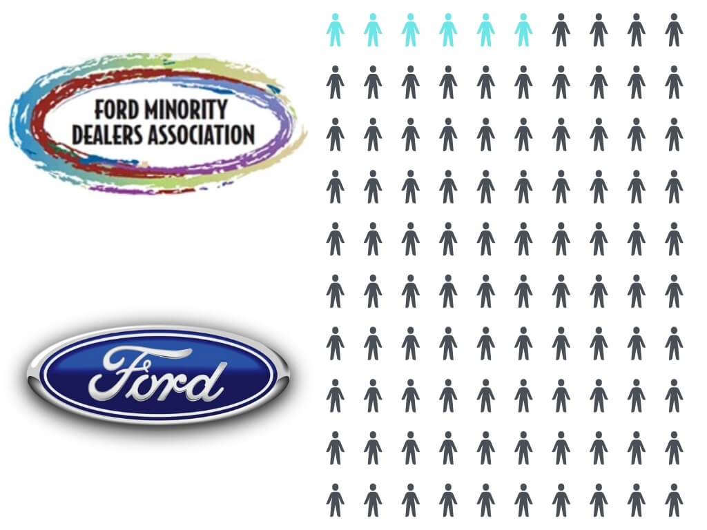 6% of Auto Dealerships are Minority Owned