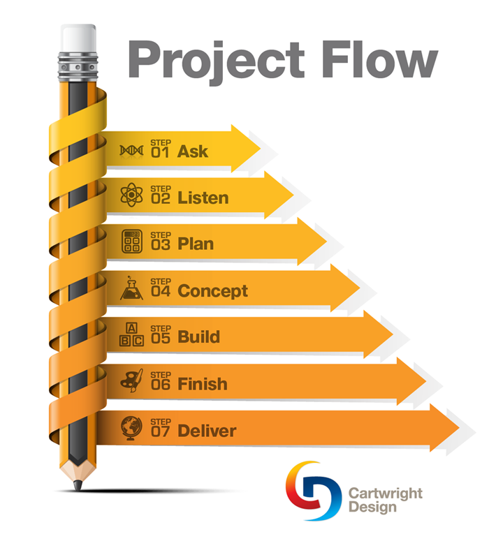 How Does Our Design Project Process Work?