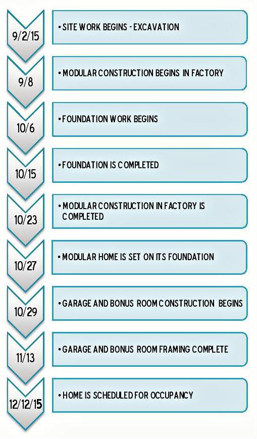 Custom Two-Story Modular Home Construction Timeline Stratford Home Center
