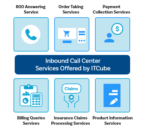 Inbound Call Center Servicesc Offered by ITCube