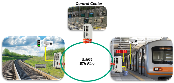 SCADA Solutions for water systems