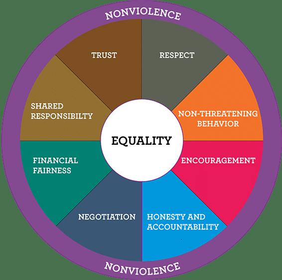 domestic violence equality wheel