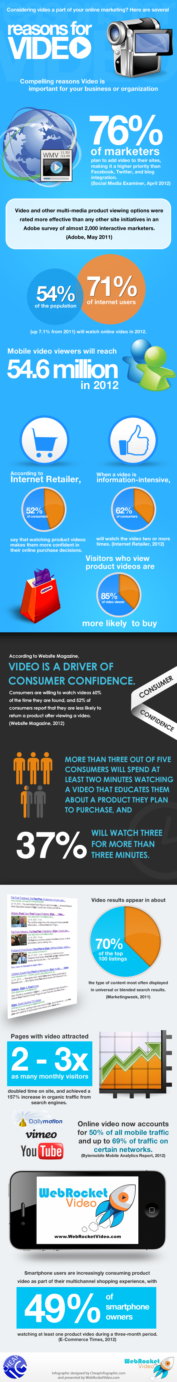 Compelling Reasons to Add Video to Your Website [infographic]