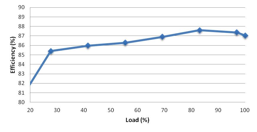 DRACO-GND-6500-Efficiency-vs-Load