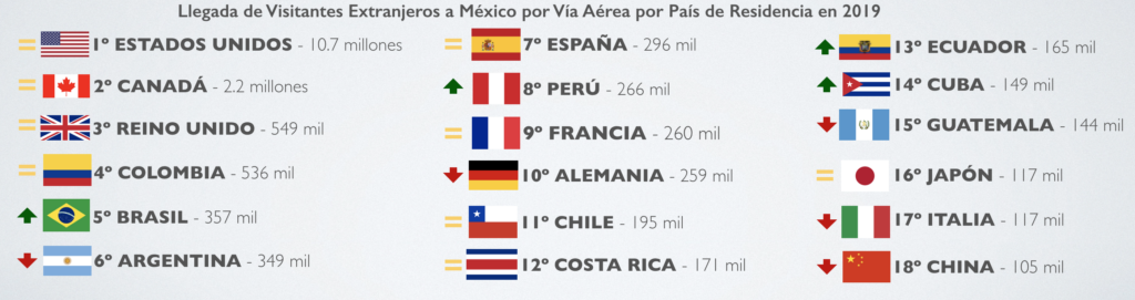 Mexico Pax 2019