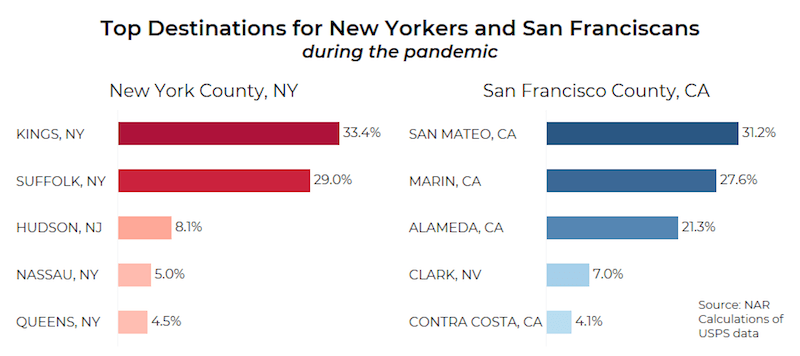 Large cities lost the most people during the first seven months of the pandemic. For instance, most New Yorkers moved to Brooklyn (33%), Hamptons (29%) and Jersey City (8%). Respectively, most San Franciscans moved to a county in a radius of less than 60 miles away from their previous home. (Courtesy of NAR)