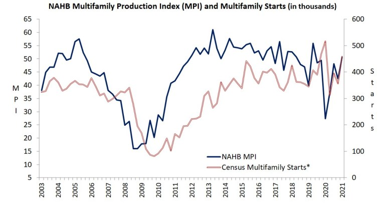 Multifamily Production Index (MPI) and Multifamily Starts Chart