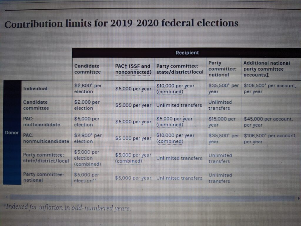 FEC Contribution Limits for Political Campaign Donations from Individuals, PACs, State, District, Local & National Committees