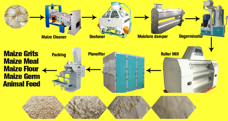 technical flow chart of maize milling processing