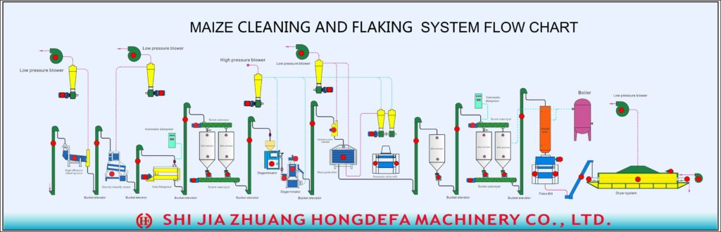 Maize cleaning and flaking system flow chart