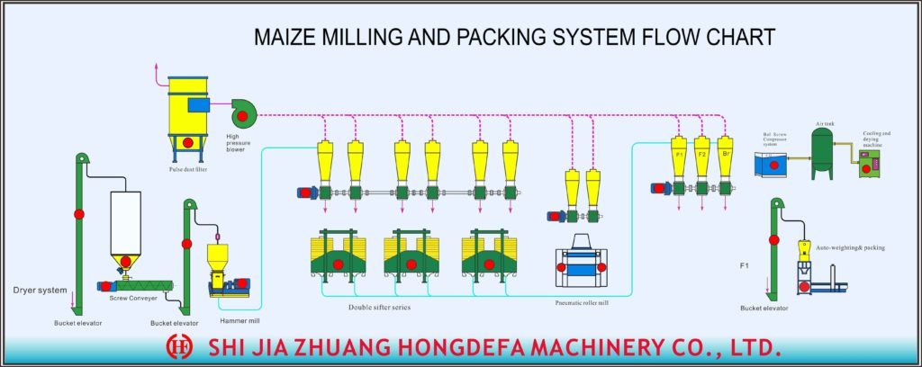 Maize milling and packing system flow chart