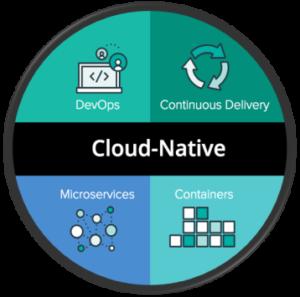 Cloud-Native pillars graphic