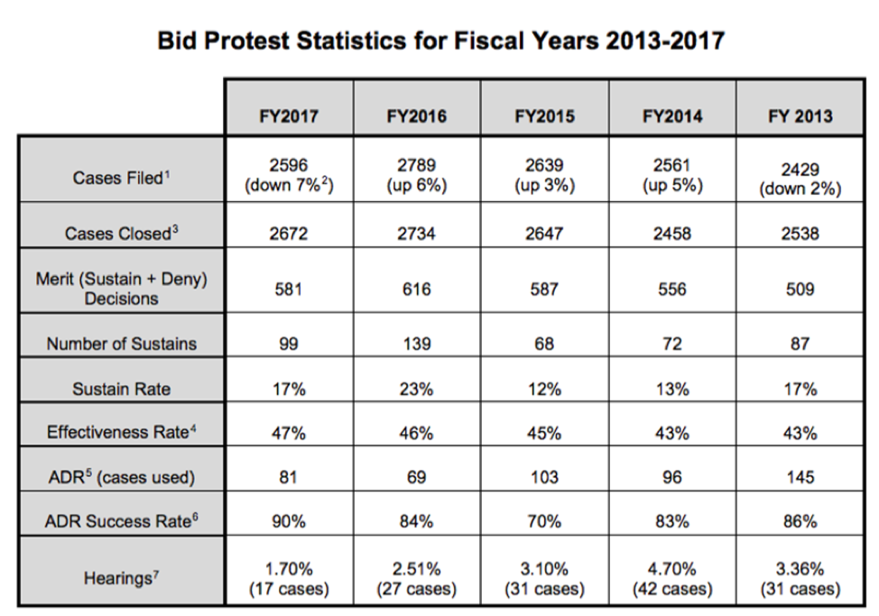 Bid protest statistics for fiscal year 2013-2017