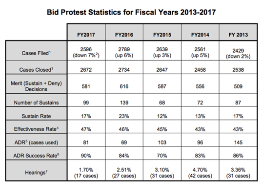 bid-protest-statistics-for-fiscal-years-2013-2017