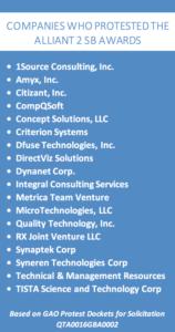 Companies who protested the Alliant 2 SB Awards