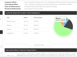 A snapshot of the C2P app displaying contract analytics