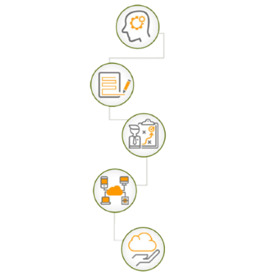 Series of D.O.M.E. icons showing the steps involved in risk and vulnerability assessment