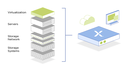 hyper converged infrastructure services provided