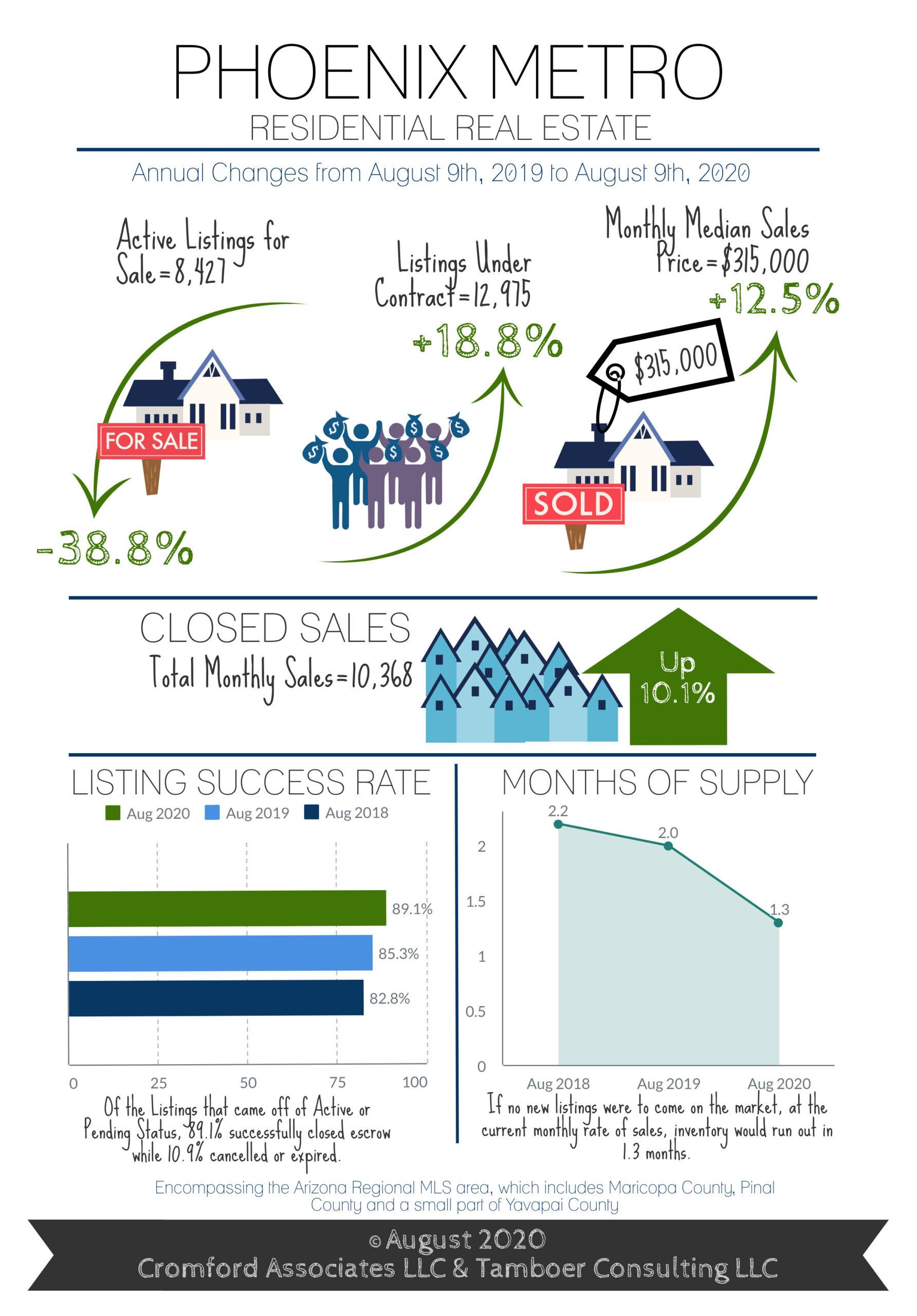 Cromford Infographic Aug 2020