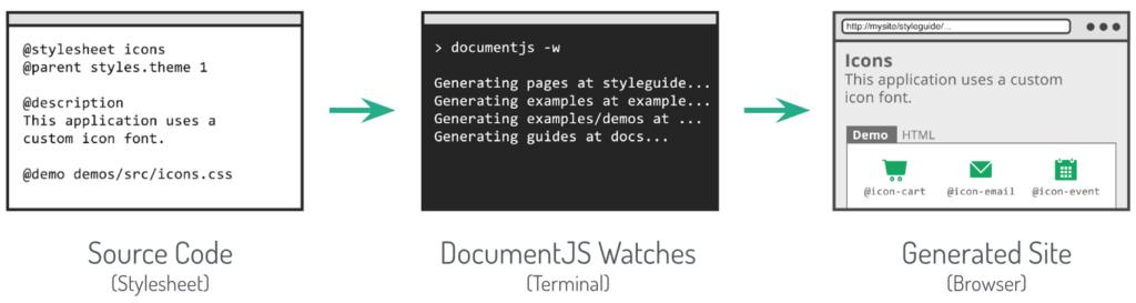 style guide generator workflow