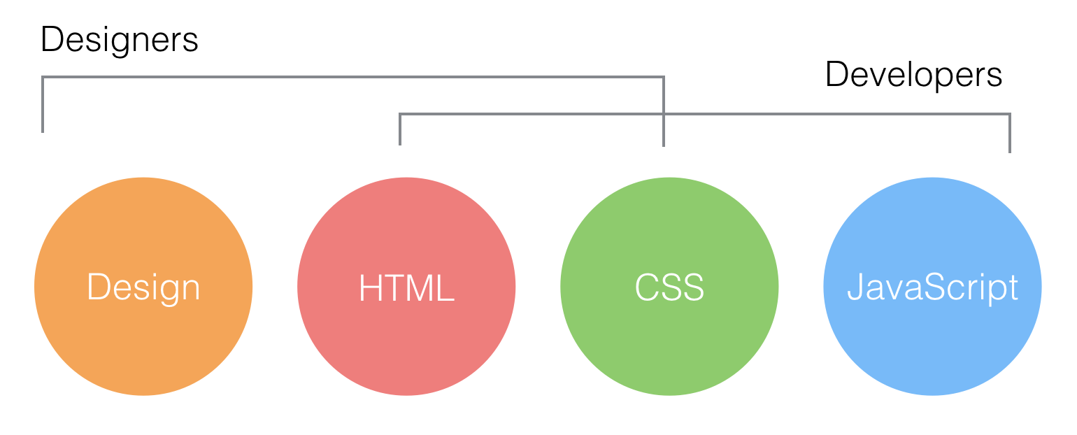 designer and developers covering areas of front end implementation