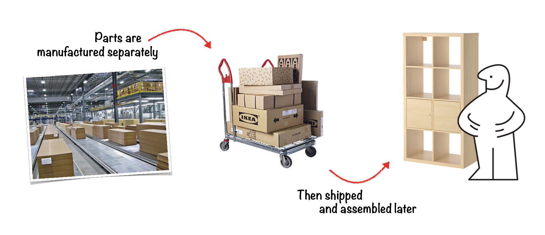 Manufacturing part separately allows to ship and sell them for a lower cost