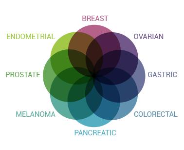 Myriad Diagram