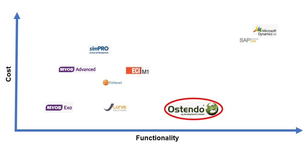 Ostendo cost versus functionality comparison with other ERP Systems like MYOB, Jcurve, Simpro, Fishbowl, SAP and Microsoft Dynamics,