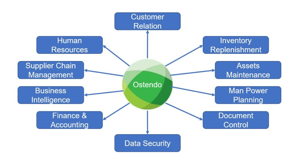 Ostendo ERP System has modules for CRM, HR, Finance, Inventory, Job Costing, Document Control and more.