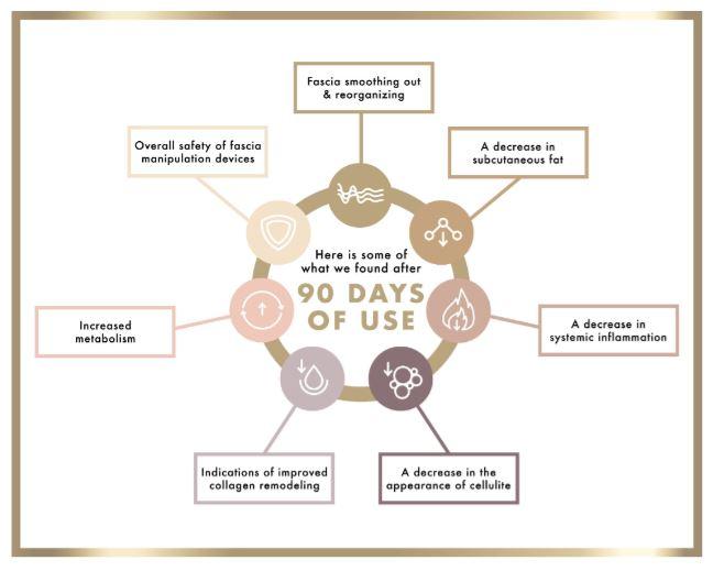 fasciablastewr atjdy results diagram