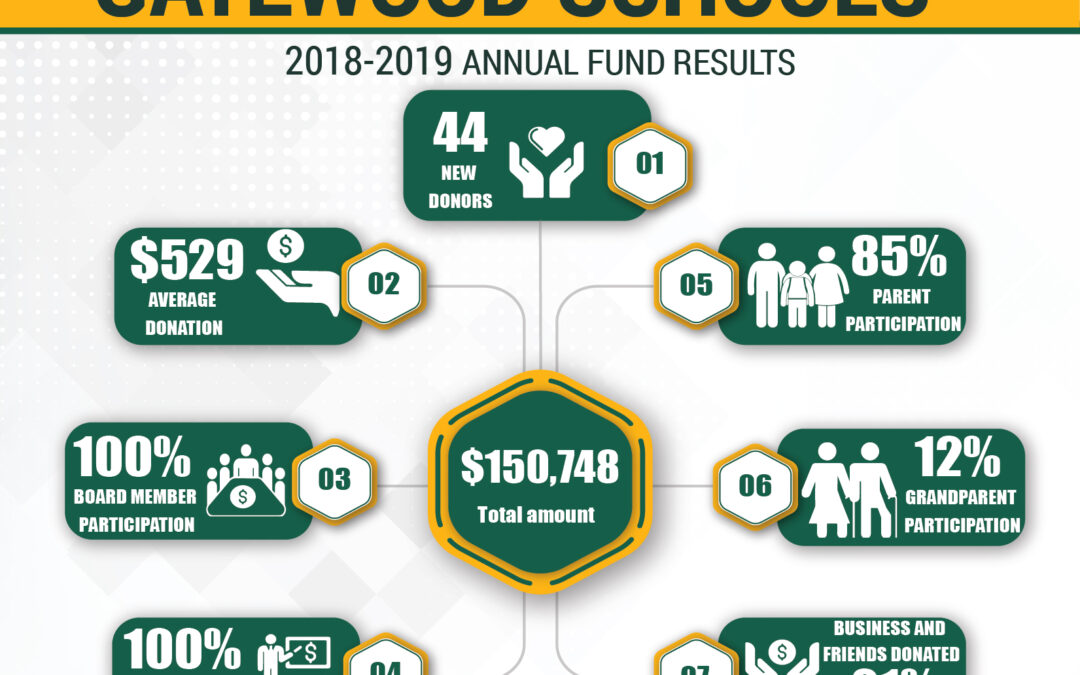Annual Fund Results