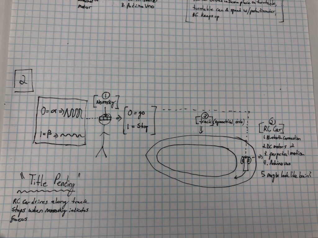 This is a sketch of my project, Title TBD, as described in the text