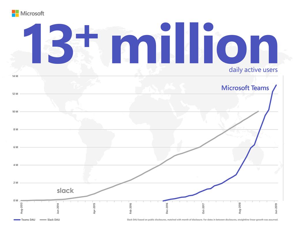 Microsoft Teams Usage Surpasses Slack