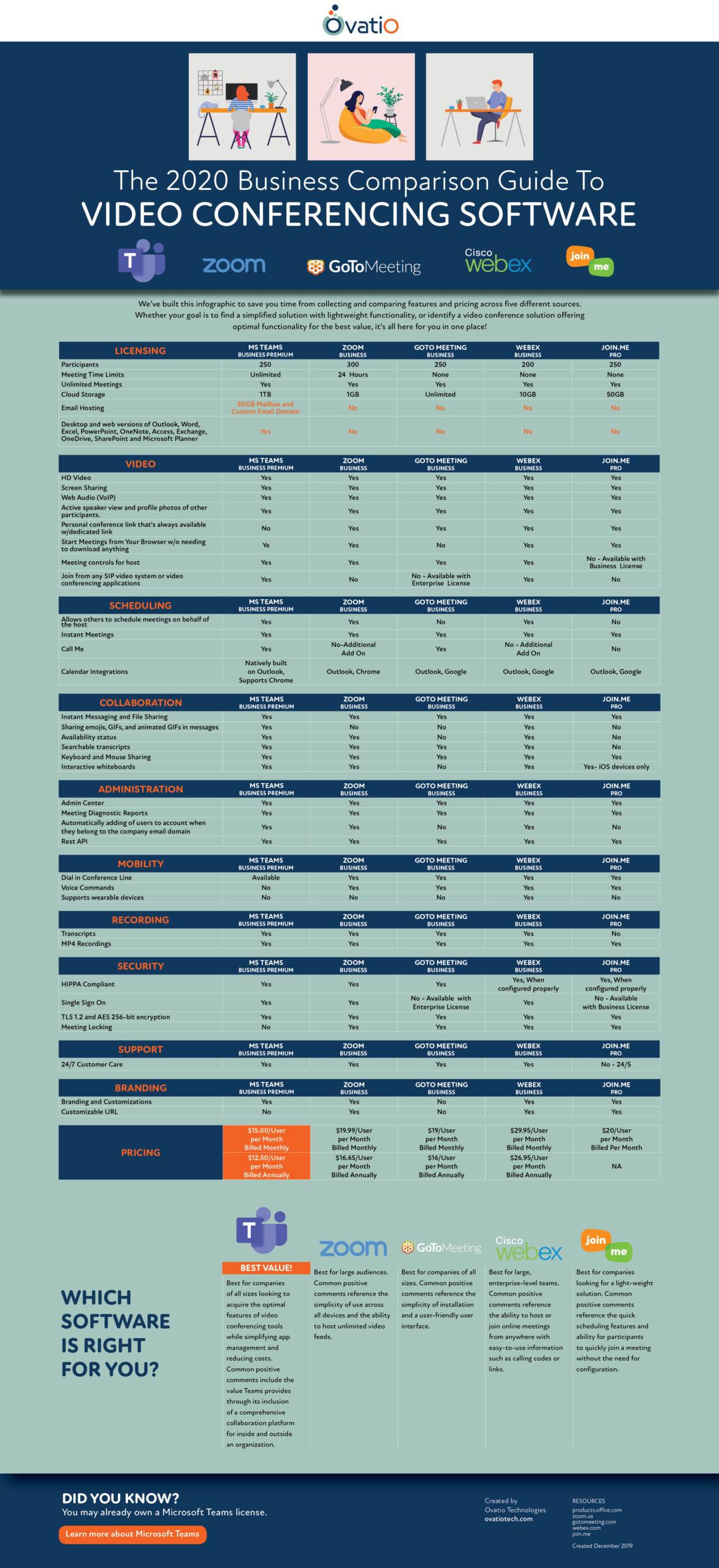 2020 Video Conferencing Comparison Guide
