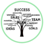 Custom Training Icon featuring a stylized graphic of a tree and the branches are business orientated words