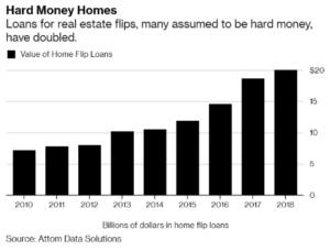 hard-money-growth-chart
