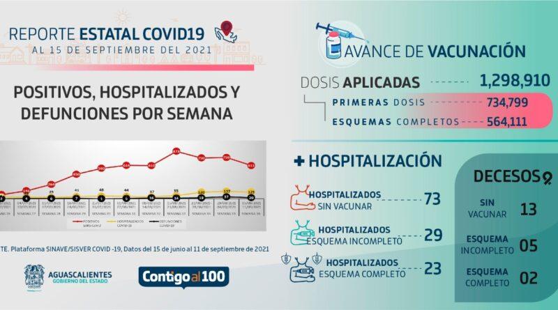DISMINUYERON LOS CASOS DE COVID ESTA ÚLTIMA SEMANA EN AGUASCALIENTES
