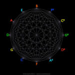 circle-of-fifths-cosmometry-net