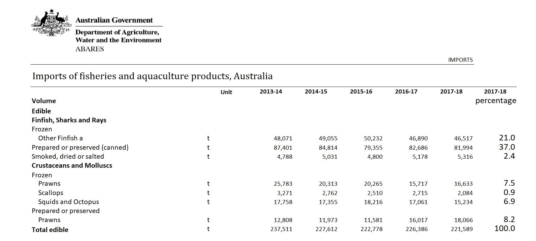 jpg abares imports by volume data 2013 to 2018