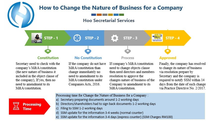How to Change the Nature of Business for a Company