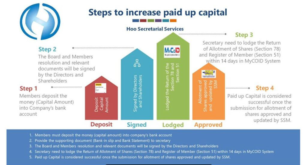 Steps to increase paid up capital