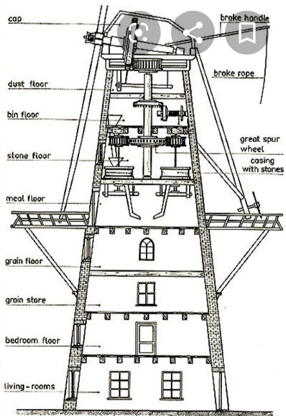 Sybilla's Corn Mill Schematic for Her Patent