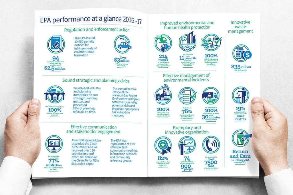 EPA annual report